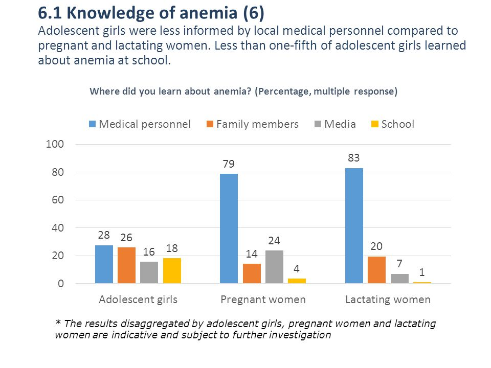 Where did you learn about anemia (Percentage, multiple response)