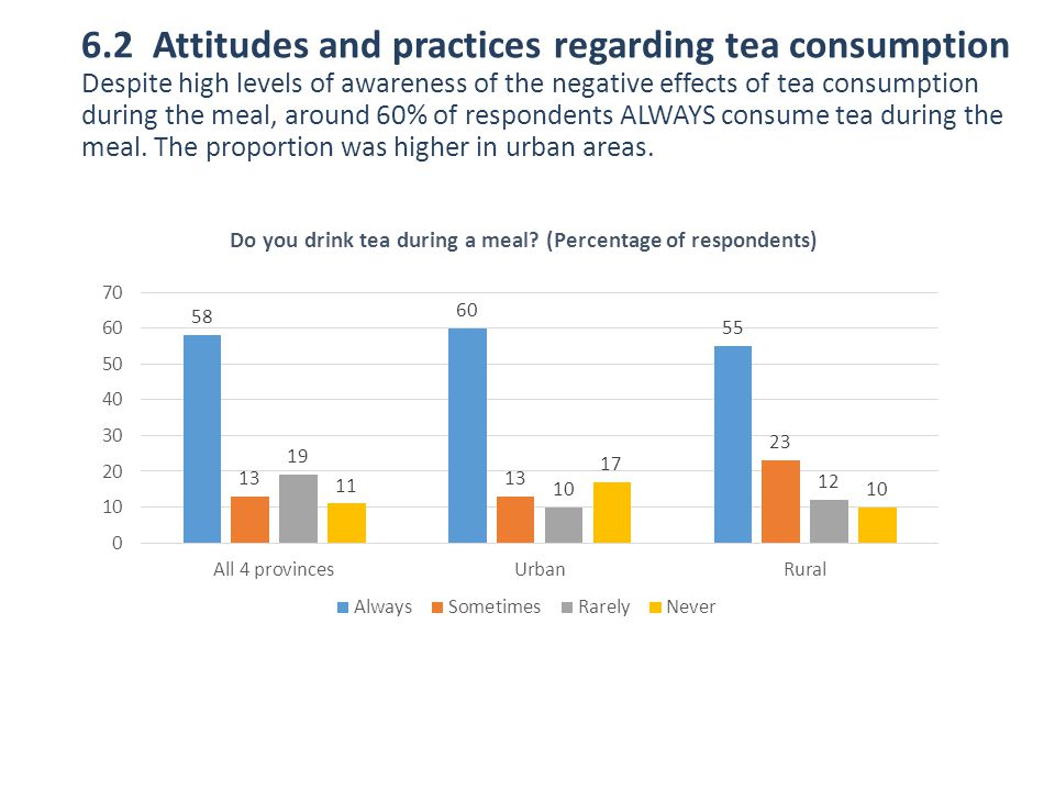 Do you drink tea during a meal (Percentage of respondents)