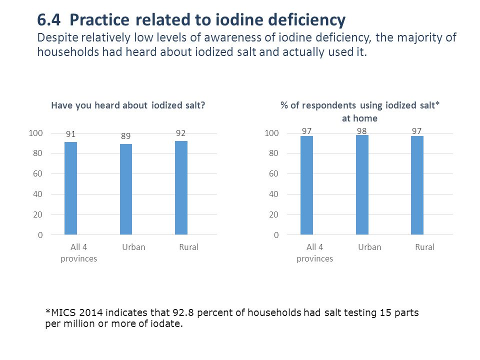 6.4 Practice related to iodine deficiency Despite relatively low levels of awareness of iodine deficiency, the majority of households had heard about iodized salt and actually used it.
