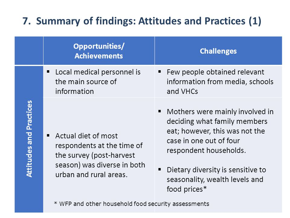 7. Summary of findings: Attitudes and Practices (1)