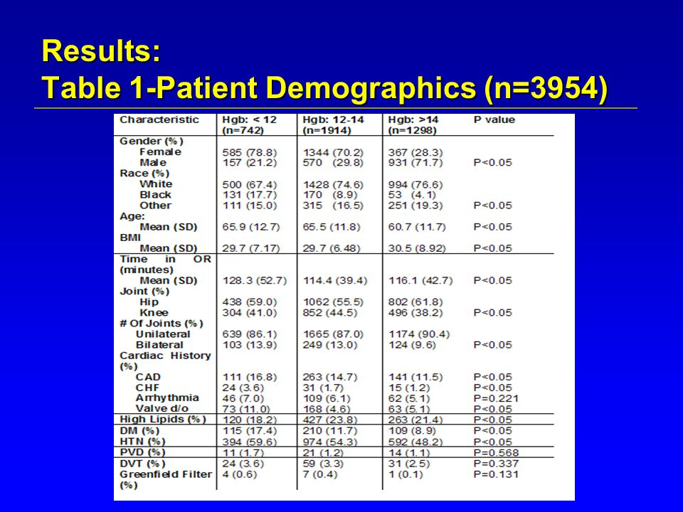 Results: Table 1-Patient Demographics (n=3954)