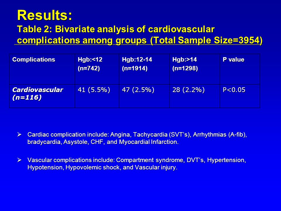 Results: Table 2: Bivariate analysis of cardiovascular complications among groups (Total Sample Size=3954)