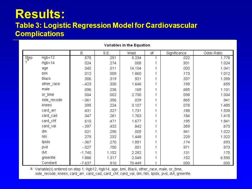 Results: Table 3: Logistic Regression Model for Cardiovascular Complications