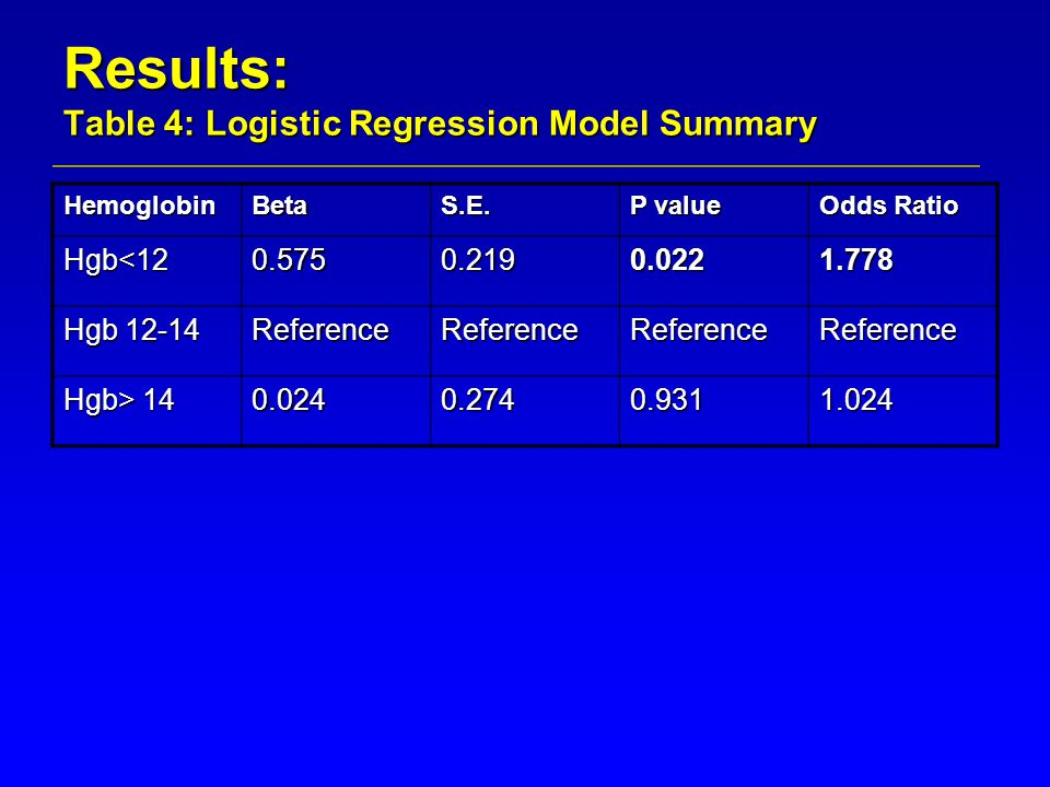 Results: Table 4: Logistic Regression Model Summary