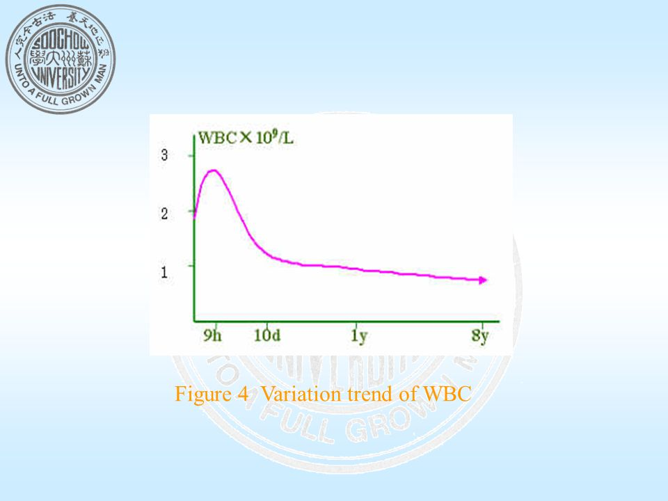 Figure 4 Variation trend of WBC