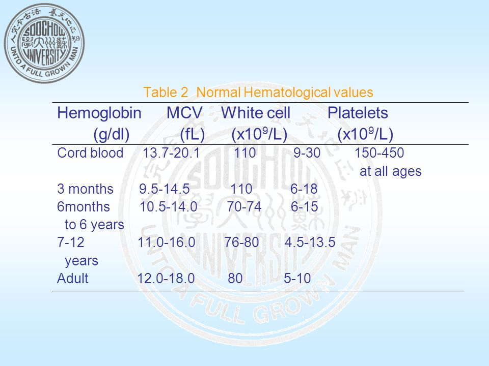 Table 2 Normal Hematological values