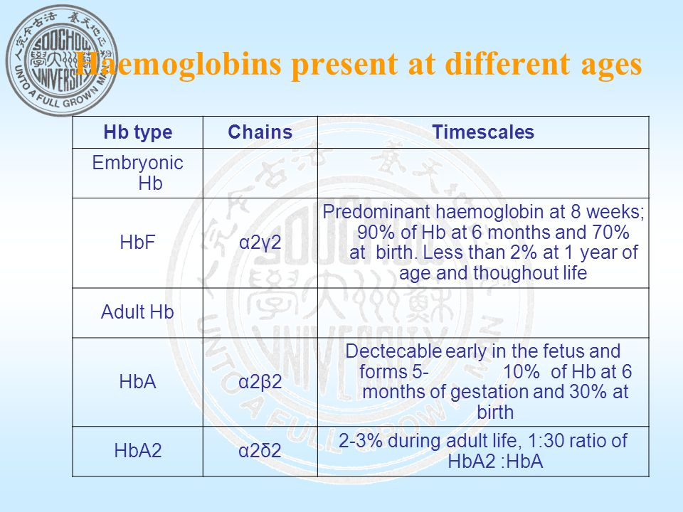 Haemoglobins present at different ages