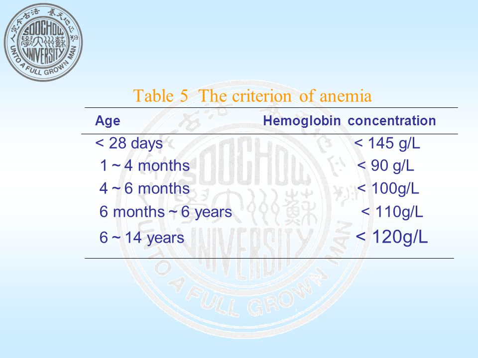Table 5 The criterion of anemia