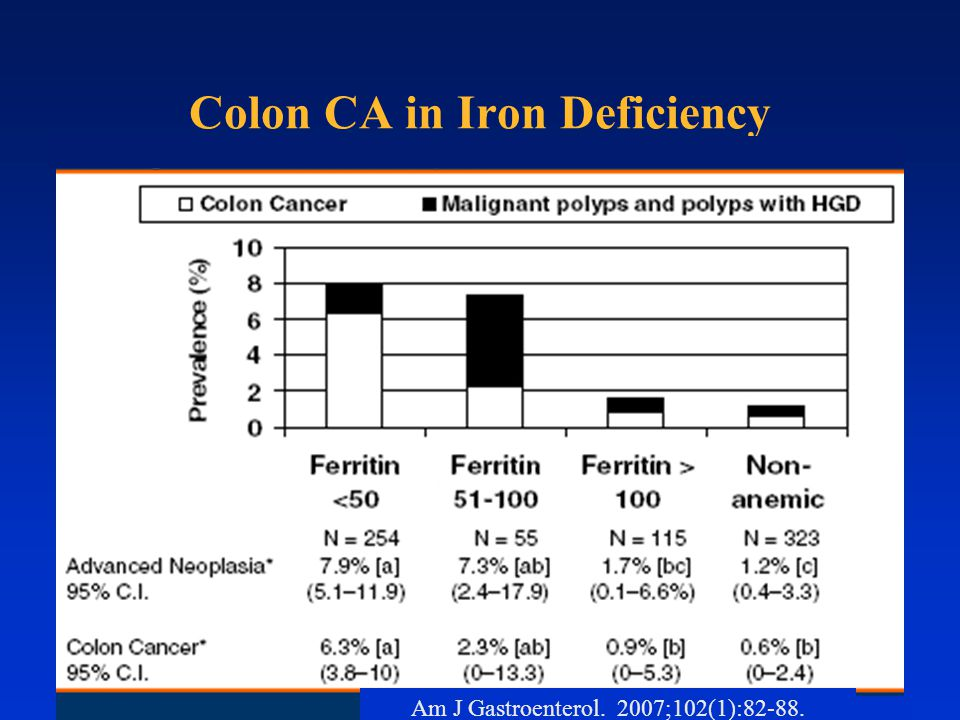 Colon CA in Iron Deficiency