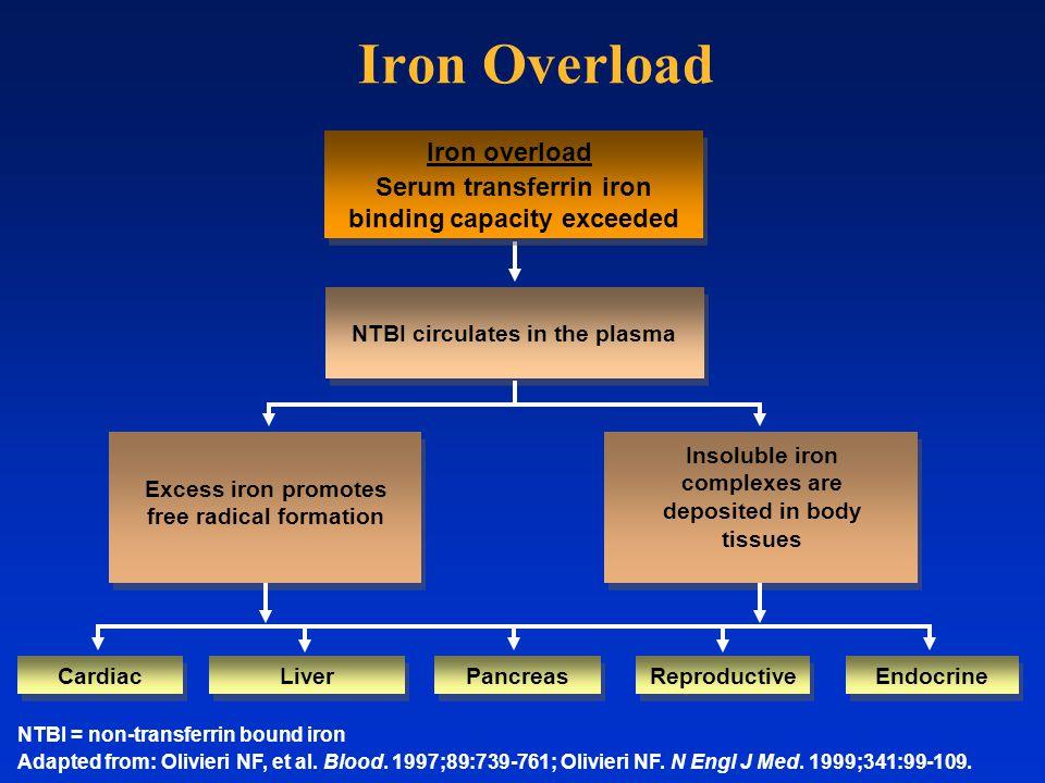 Iron Overload Iron overload