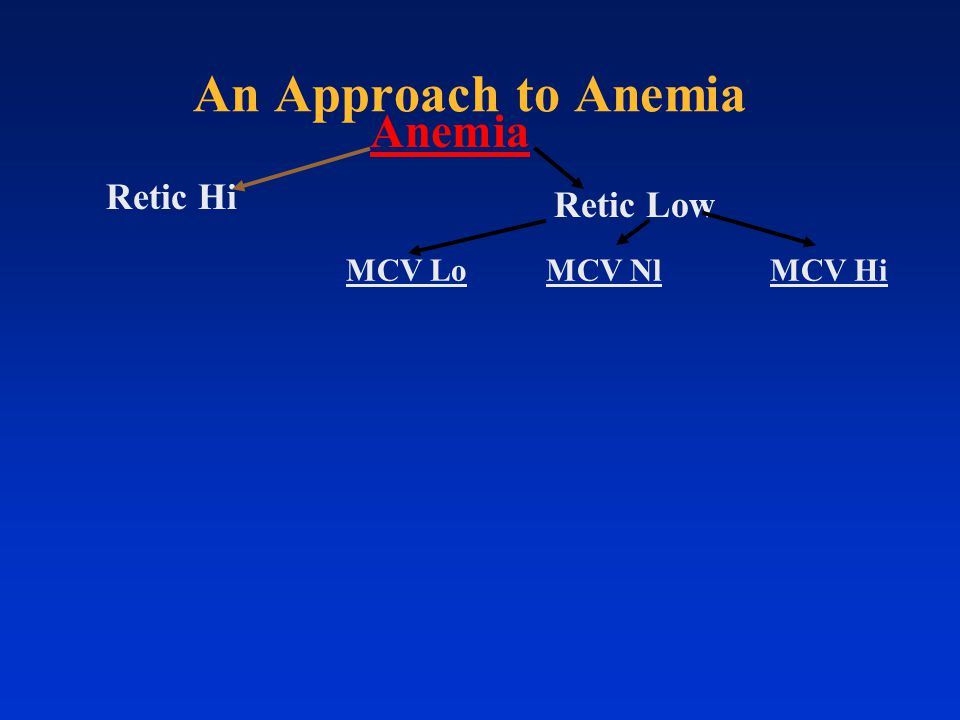 An Approach to Anemia Anemia Retic Hi Retic Low MCV Lo MCV Nl MCV Hi