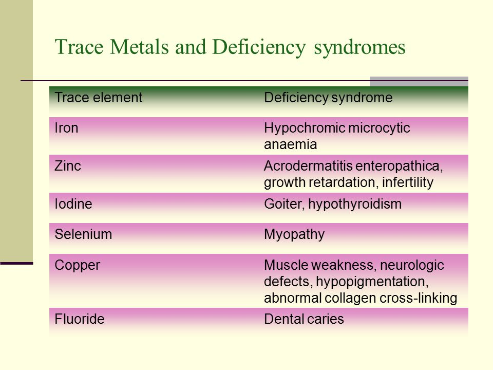 Trace Metals and Deficiency syndromes