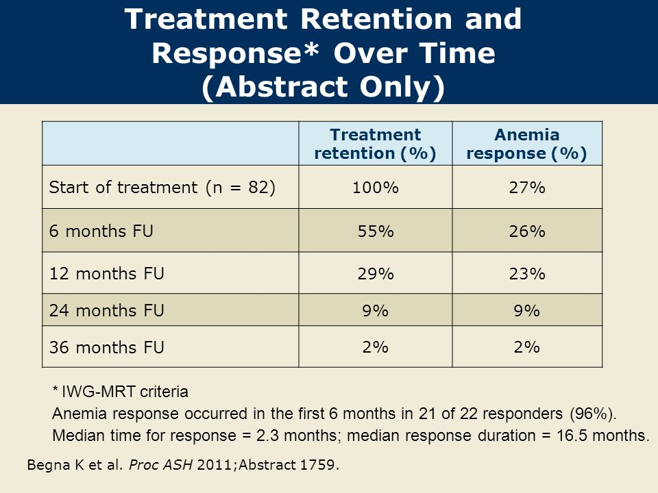 Treatment Retention and Response* Over Time (Abstract Only)