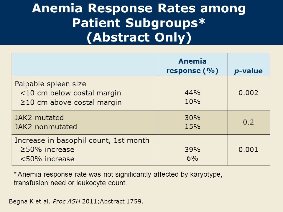 Anemia Response Rates among Patient Subgroups* (Abstract Only)