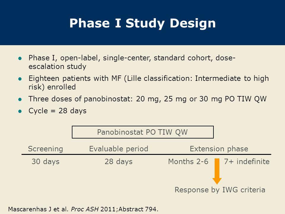 Response by IWG criteria