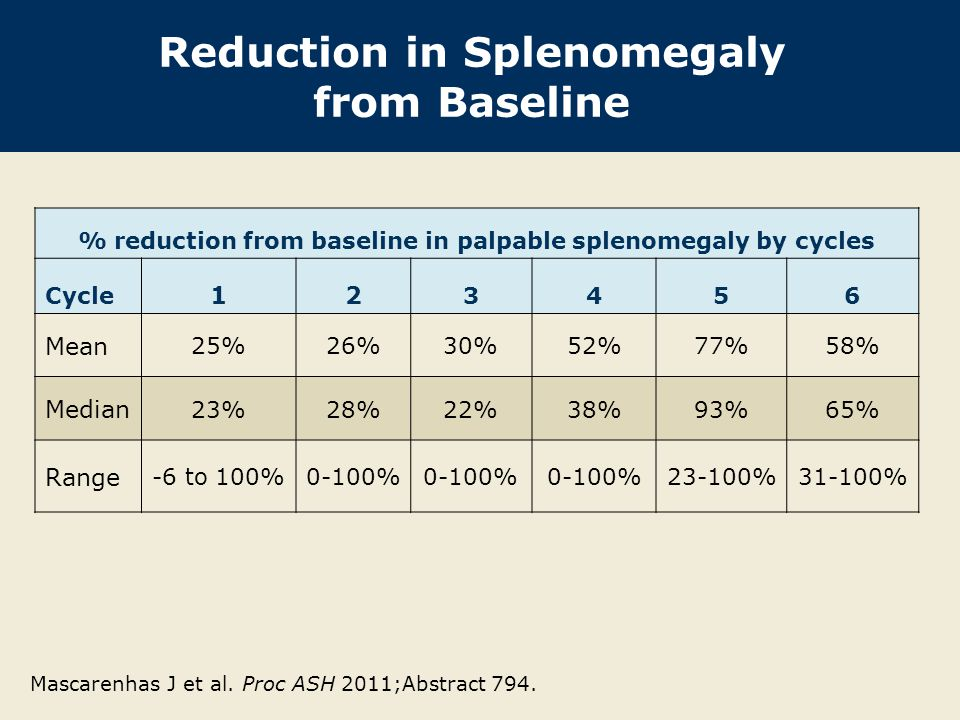 Reduction in Splenomegaly from Baseline