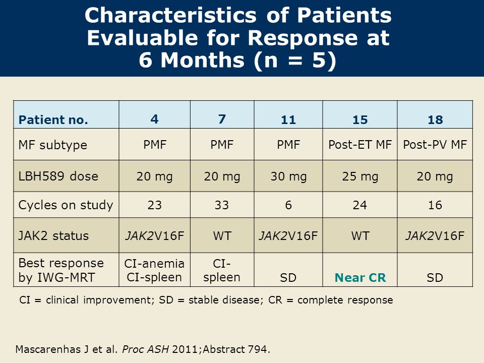 Characteristics of Patients Evaluable for Response at 6 Months (n = 5)