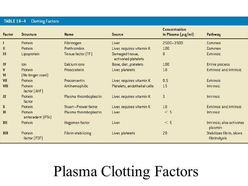 Plasma Clotting Factors