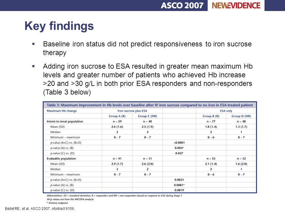 Key findings Baseline iron status did not predict responsiveness to iron sucrose therapy.