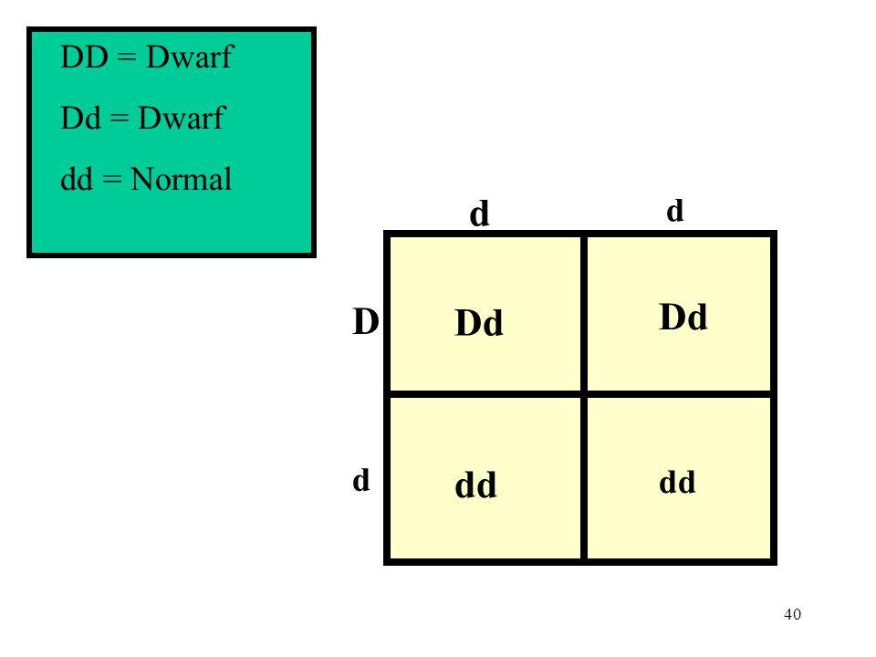 DD = Dwarf Dd = Dwarf dd = Normal d d D Dd dd d