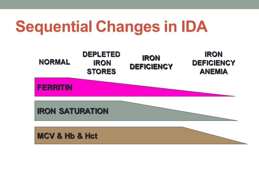 Sequential Changes in IDA