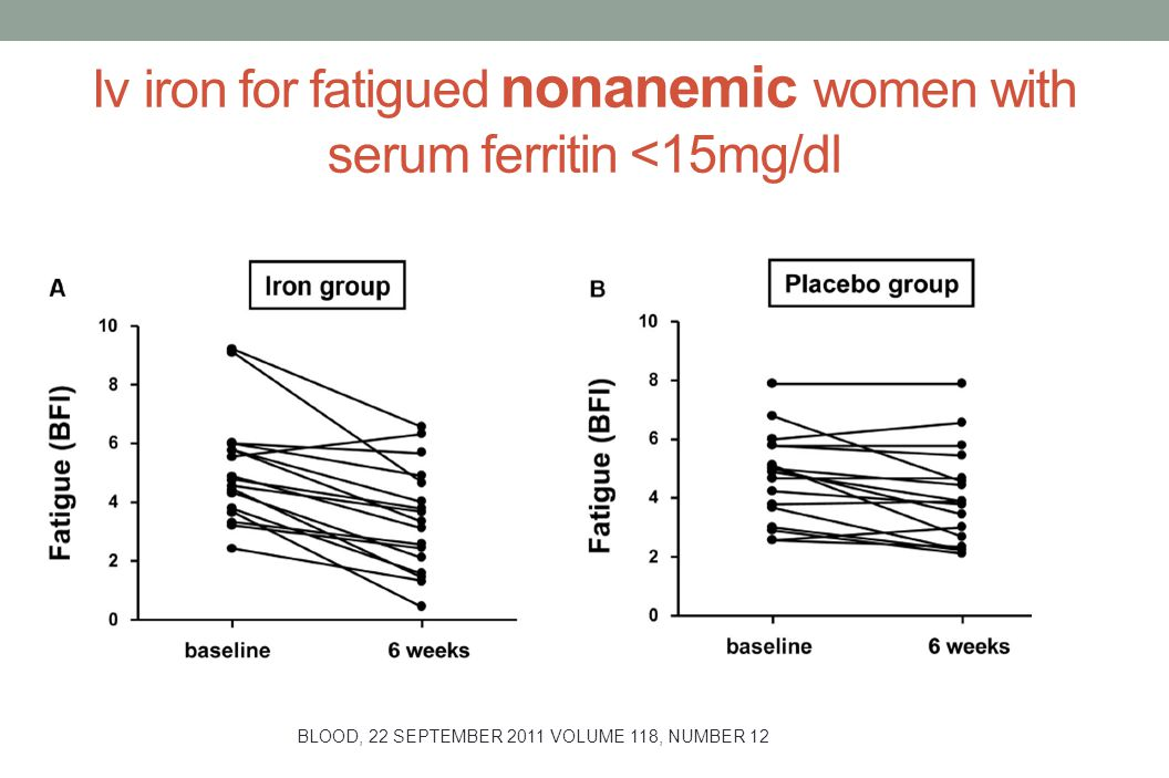 Iv iron for fatigued nonanemic women with serum ferritin <15mg/dl