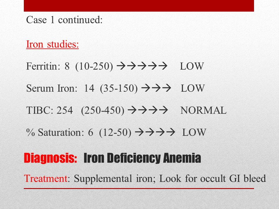 Case 1 continued: Iron studies: Ferritin: 8 (10-250)  LOW Serum Iron: 14 (35-150)  LOW TIBC: 254 (250-450)  NORMAL % Saturation: 6 (12-50)  LOW
