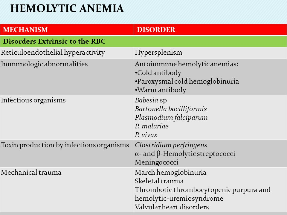 HEMOLYTIC ANEMIA MECHANISM DISORDER Disorders Extrinsic to the RBC