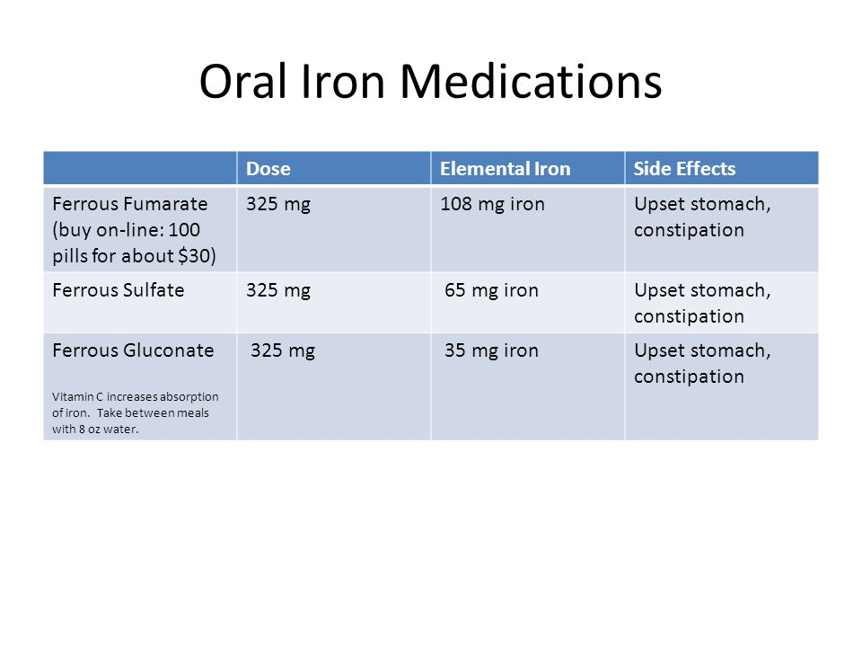 Oral Iron Medications Dose Elemental Iron Side Effects