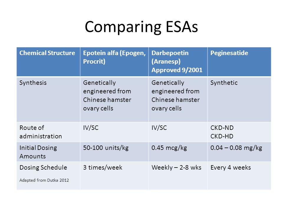 Comparing ESAs Chemical Structure Epotein alfa (Epogen, Procrit)
