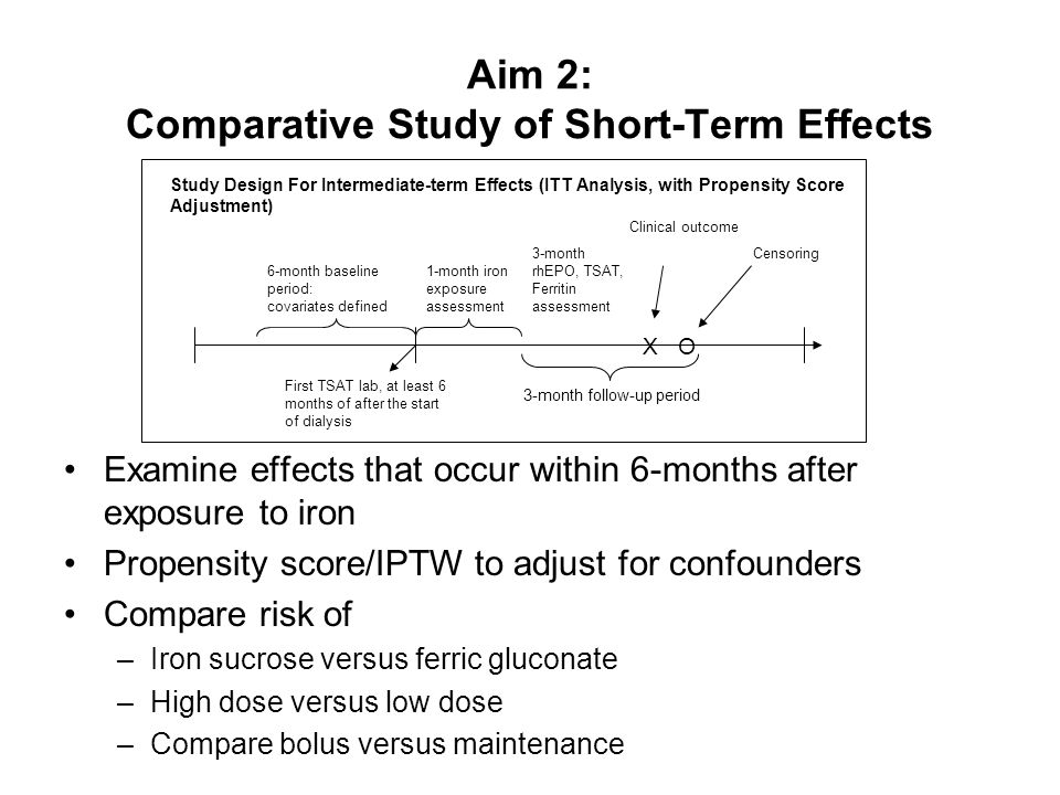Aim 2: Comparative Study of Short-Term Effects