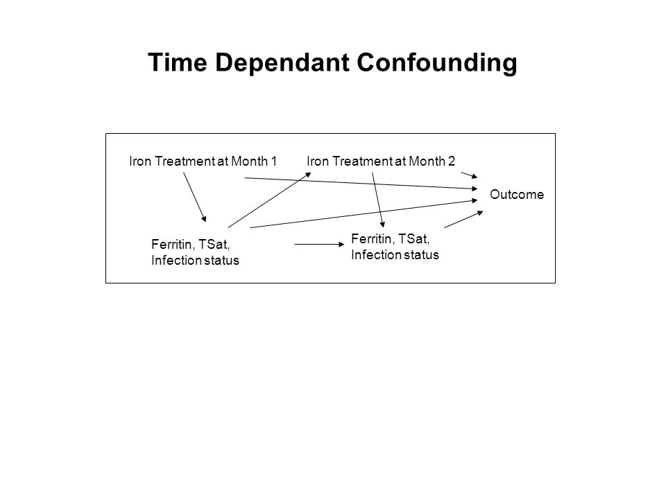 Time Dependant Confounding