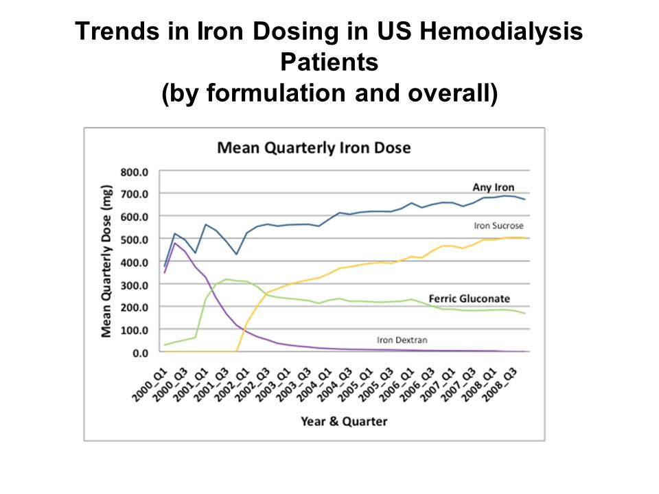 Trends in Iron Dosing in US Hemodialysis Patients (by formulation and overall)