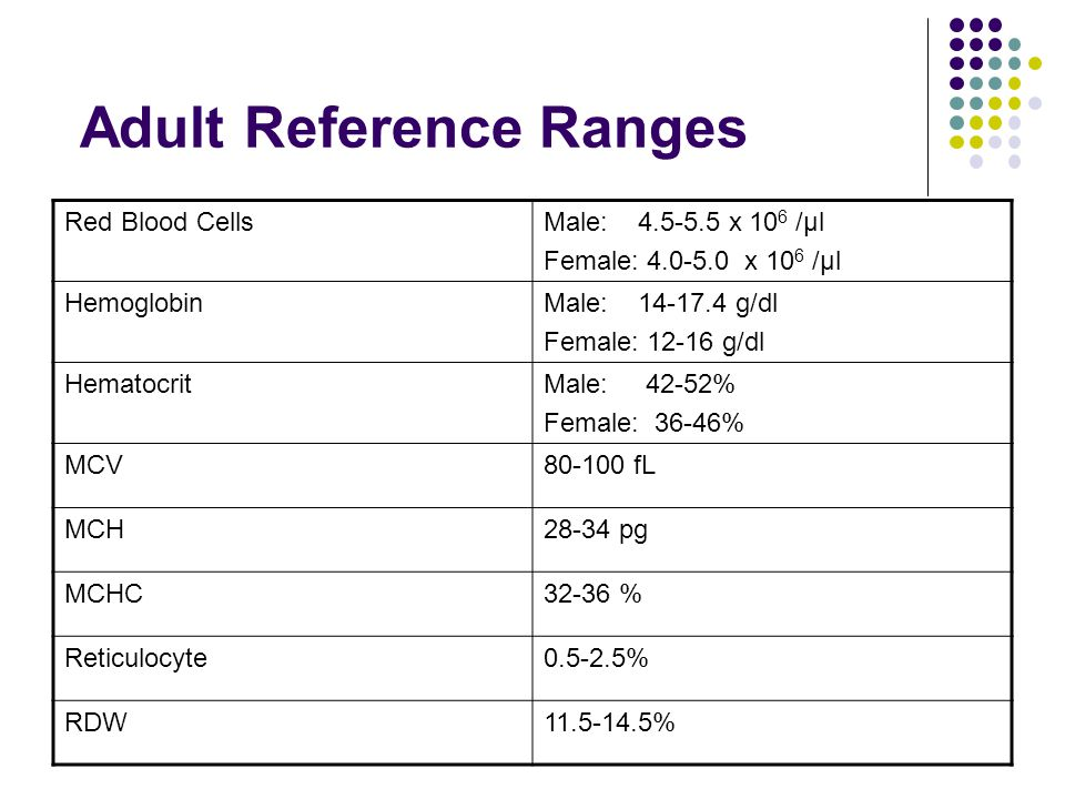 Adult Reference Ranges