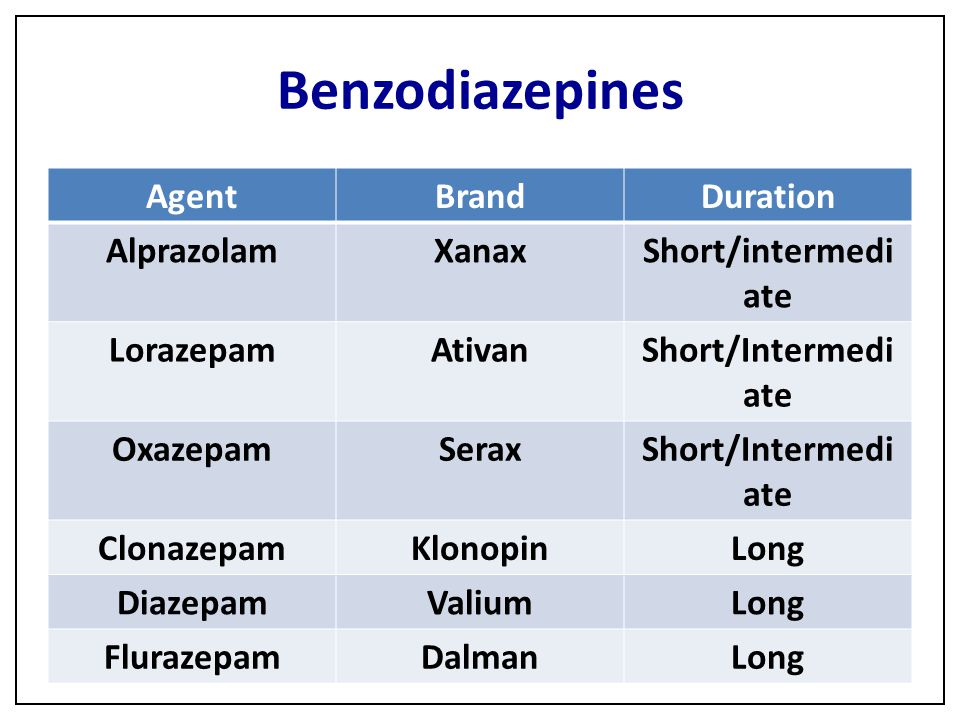 Benzodiazepines Agent Brand Duration Alprazolam Xanax