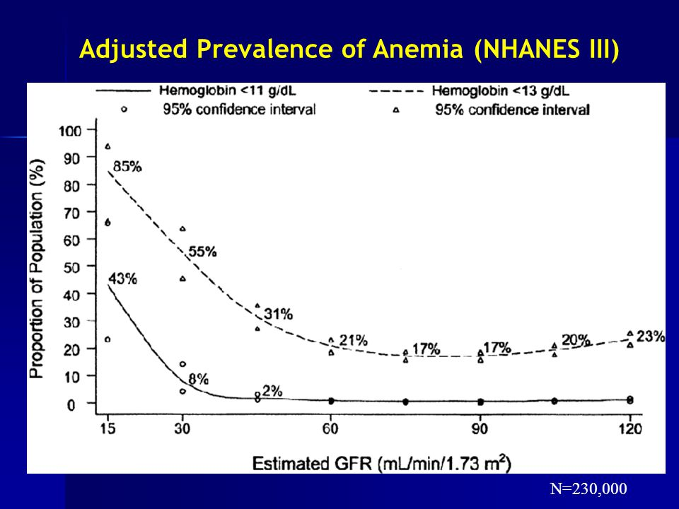 Adjusted Prevalence of Anemia (NHANES III)
