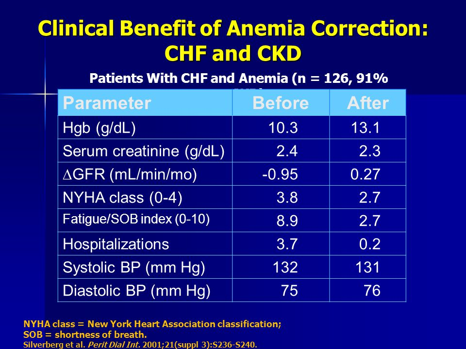 Clinical Benefit of Anemia Correction: CHF and CKD