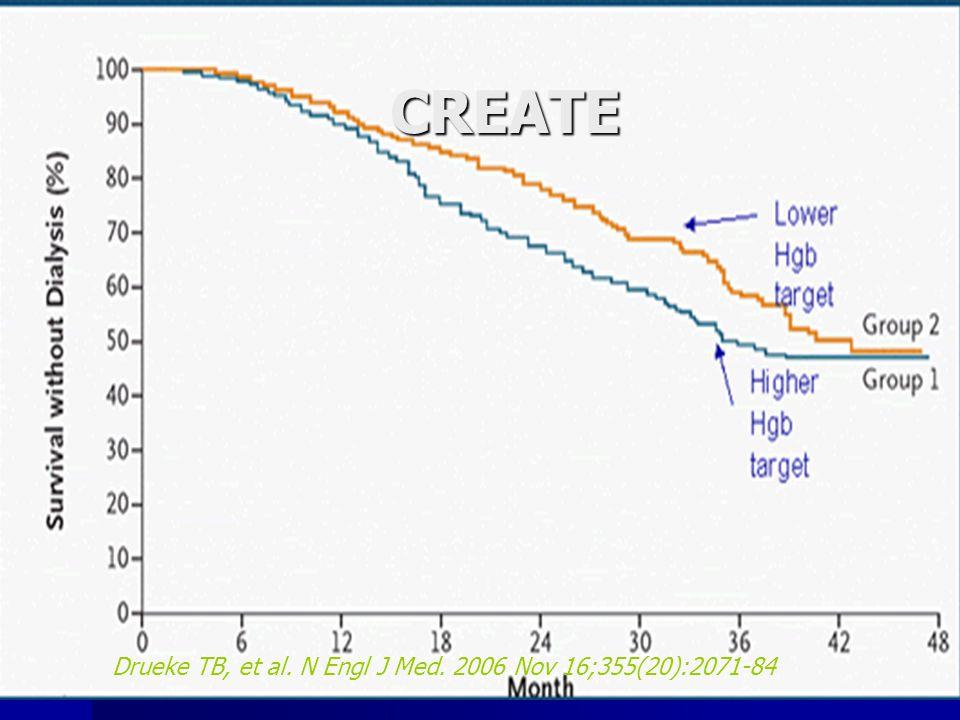 CREATE Drueke TB, et al. N Engl J Med. 2006 Nov 16;355(20):2071-84