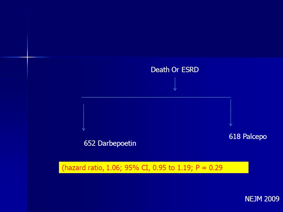 Death Or ESRD 618 Palcepo. 652 Darbepoetin. (hazard ratio, 1.06; 95% CI, 0.95 to 1.19; P = 0.29.