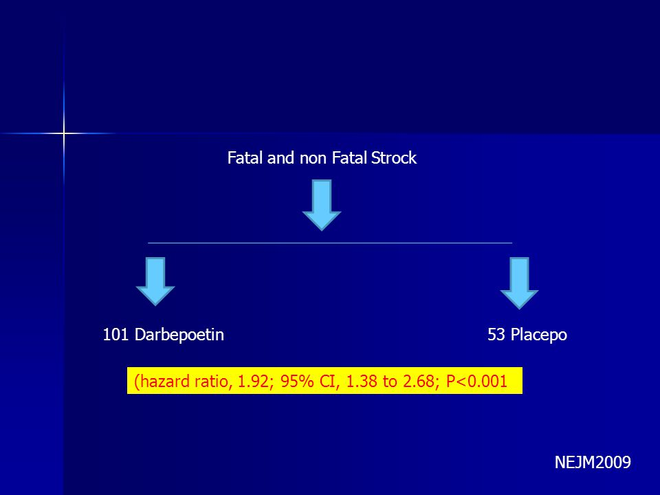 Fatal and non Fatal Strock