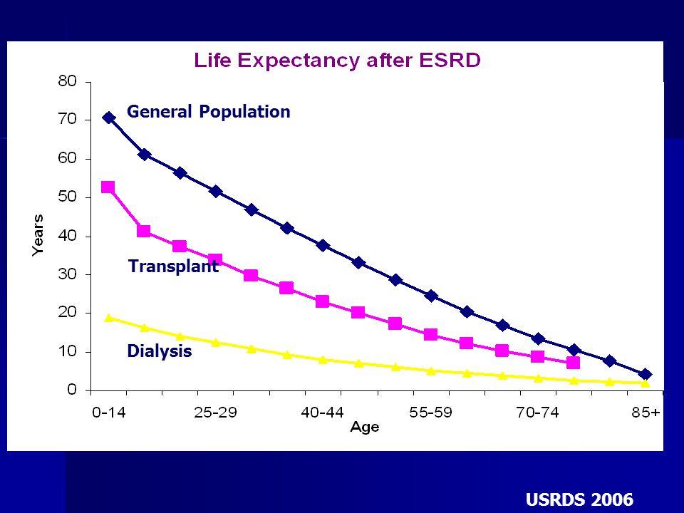 General Population General Population Transplant Transplant Dialysis Dialysis USRDS 2006