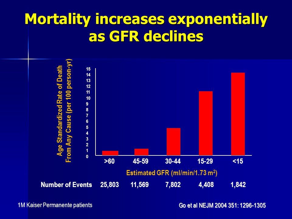 Mortality increases exponentially as GFR declines