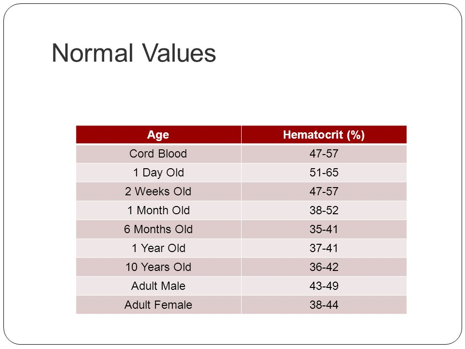 Normal Values Age Hematocrit (%) Cord Blood 47-57 1 Day Old 51-65