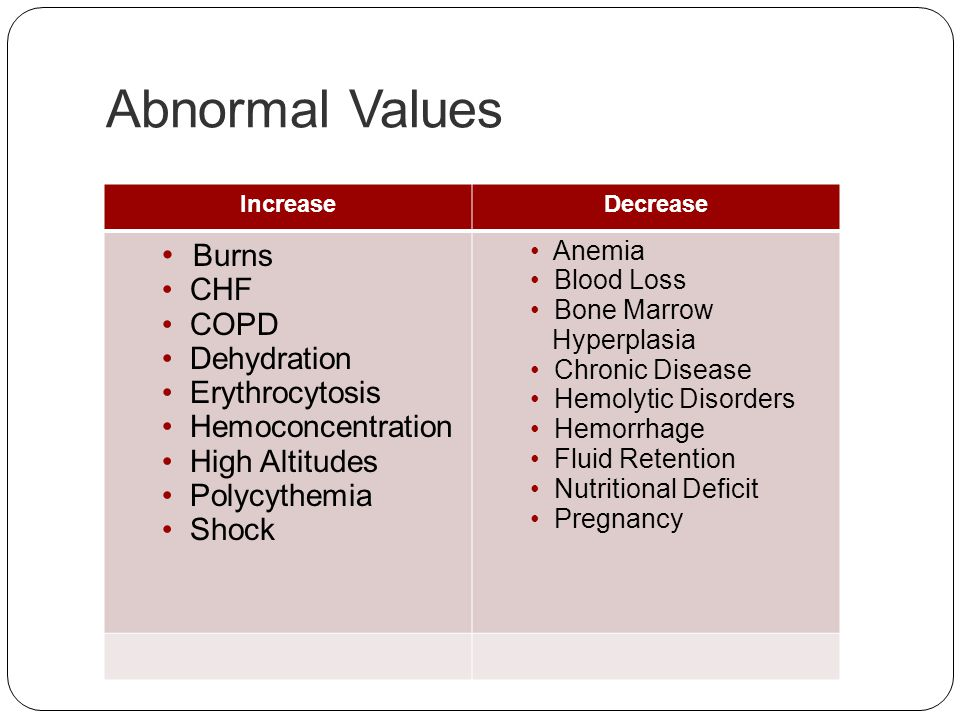 Abnormal Values Burns CHF COPD Dehydration Erythrocytosis