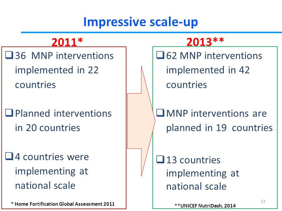 Impressive scale-up 2011* 2013**