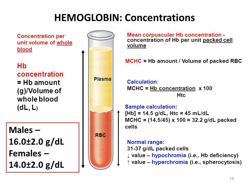 HEMOGLOBIN: Concentrations