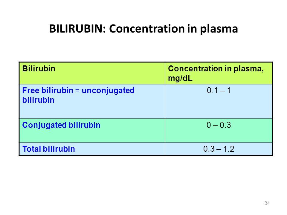 BILIRUBIN: Concentration in plasma