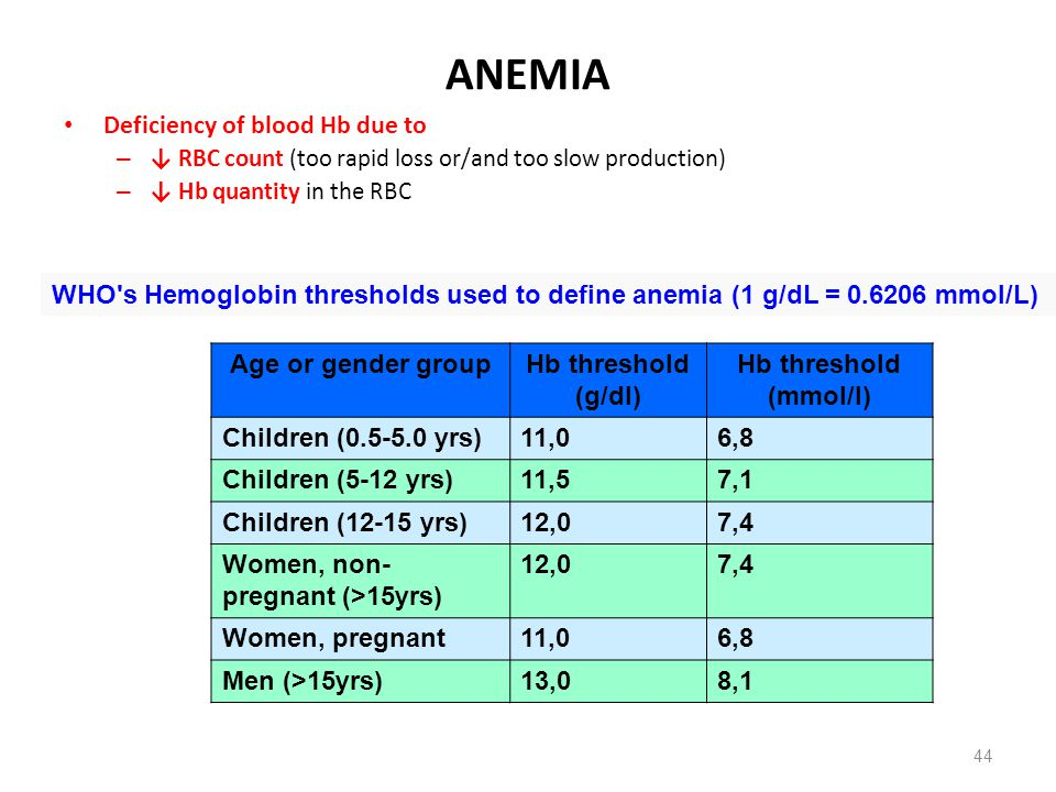 ANEMIA Deficiency of blood Hb due to