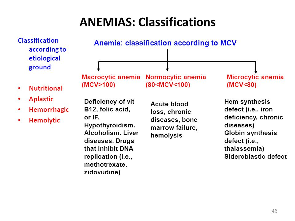 ANEMIAS: Classifications