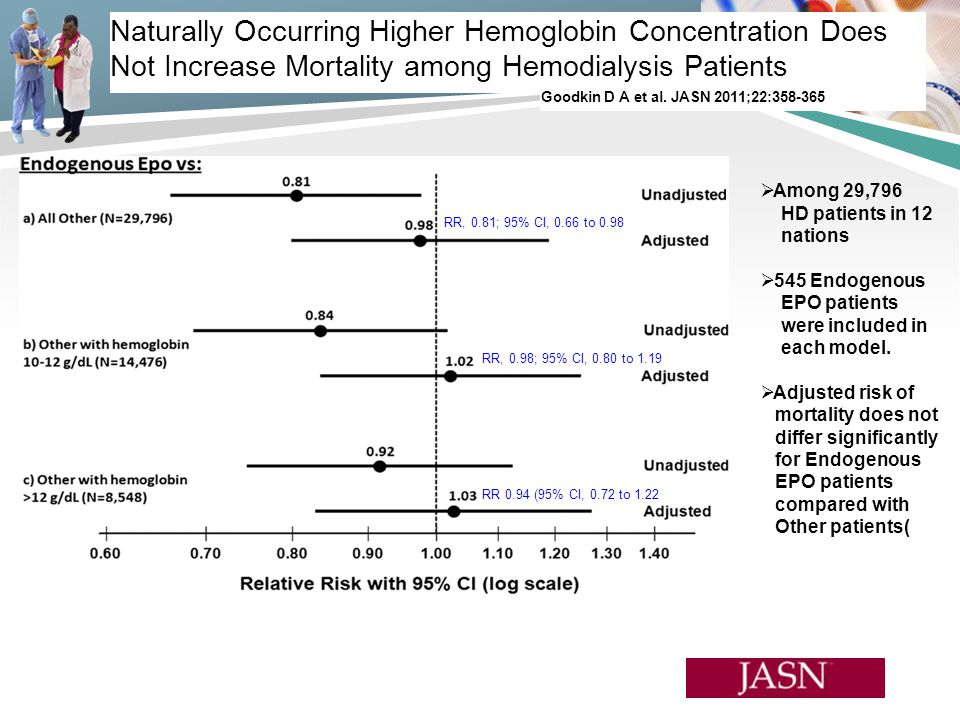 Naturally Occurring Higher Hemoglobin Concentration Does Not Increase Mortality among Hemodialysis Patients